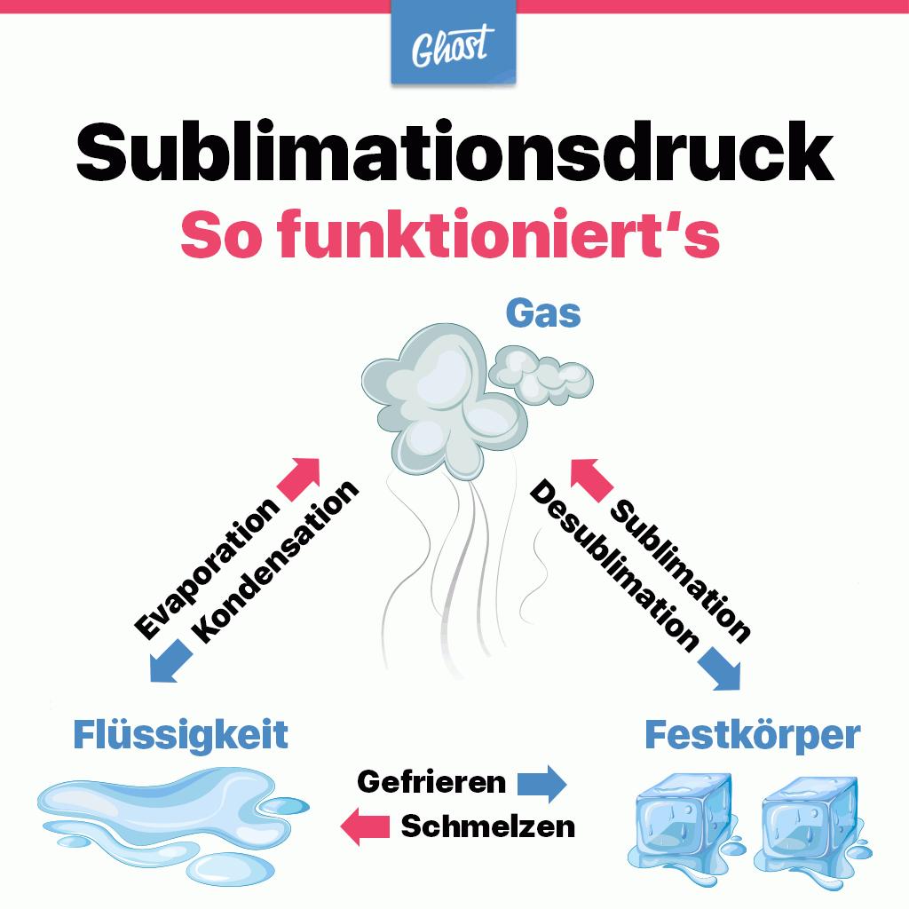 Der Sublimationsdruck