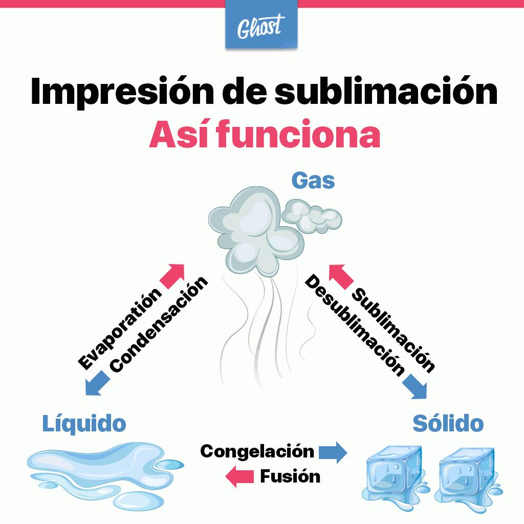 Impresión por sublimación